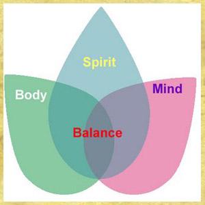 Mind Body And Spirit Help Me God Spiritual Questions